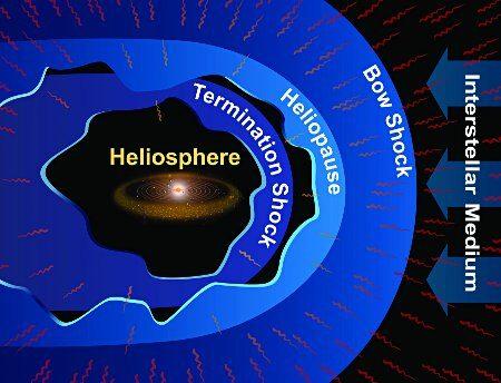 Grandi barriere esistono nello spazio e Voyager potrebbe aver raggiunto uno: e adesso?