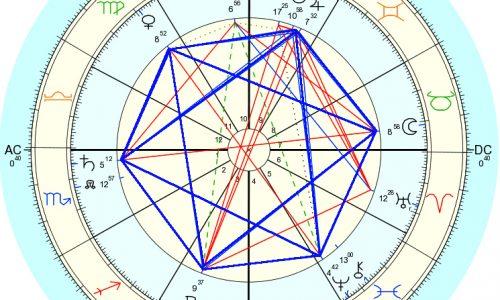 29 Luglio 2013:Concordanza Armonica – GEOMETRIA SACRA – significato