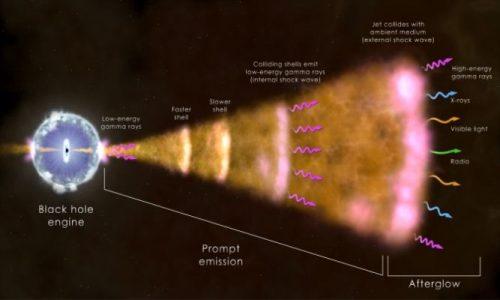 Un lampo di raggi gamma da record assoluto