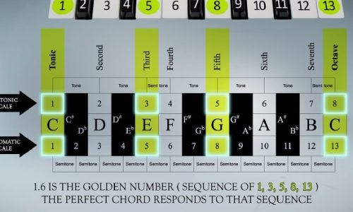 Che suono hanno il Pi greco e Frequenza di Fibonacci?