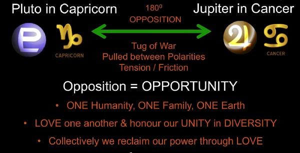 oposizione pluto-jupiter