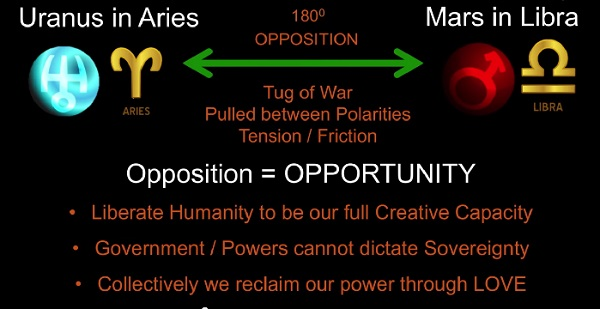 oposizione urano-marte