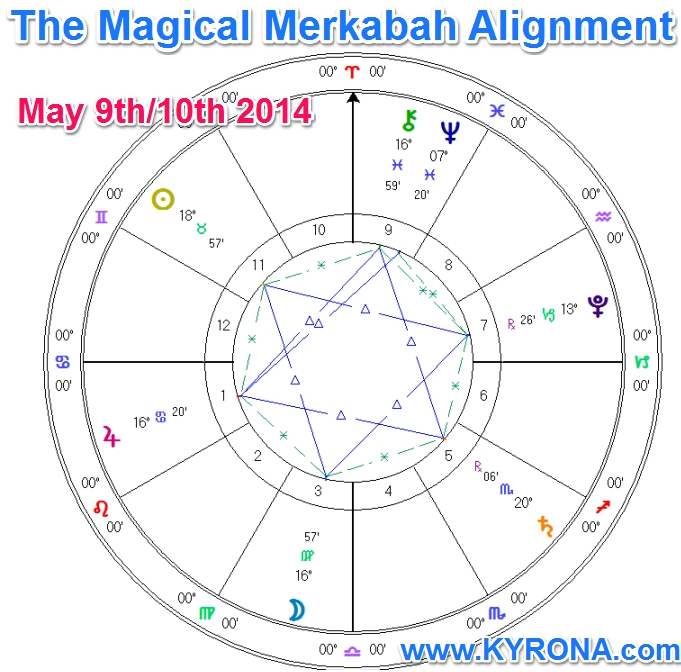 Merkabah-Alignment-2014