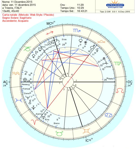 11 dicembre 2015 luna nuova in sagittario