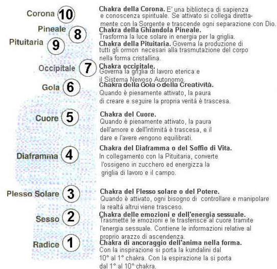 10 chakra