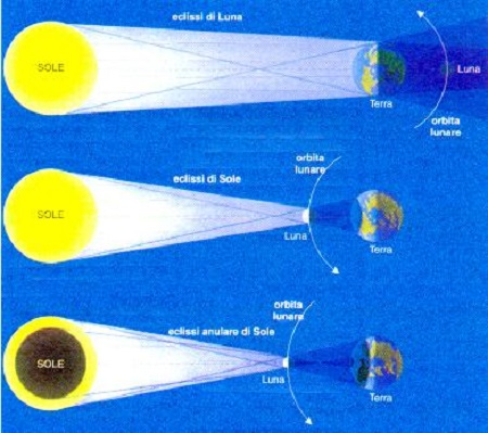 eclissi solare e lunare