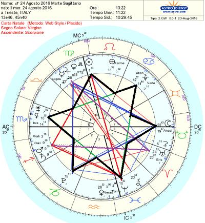 24 agosto 2016 marte saturno stella di davide