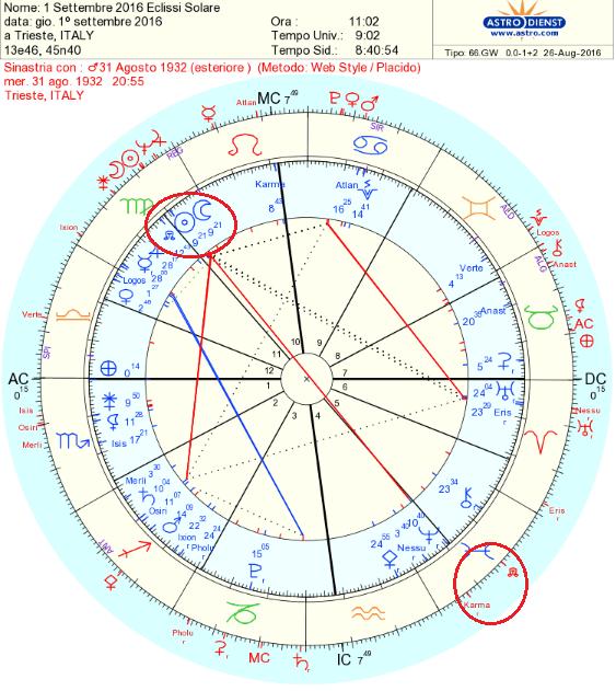eclisse comparazione mia 84 anni