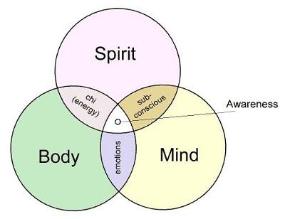 3 consapevolezza
