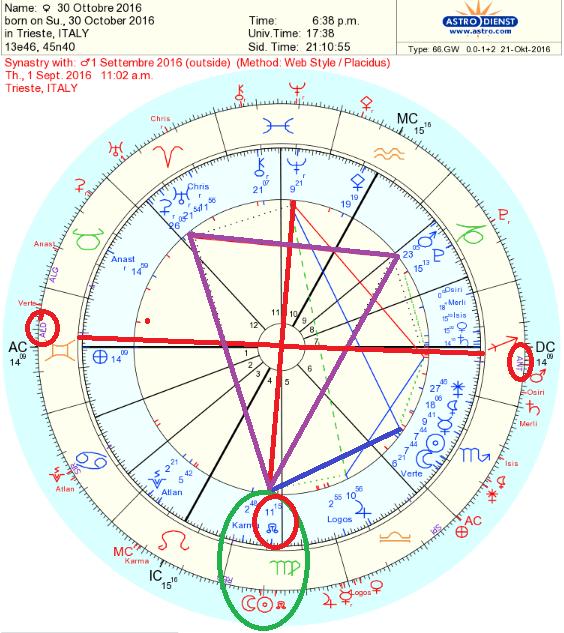 30-ottobre-2016-con-eclissi-1-settembre-segni