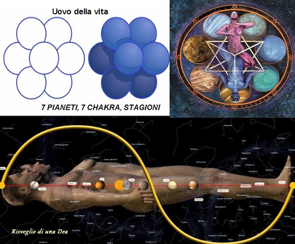 7 pianeti, 7 chakra