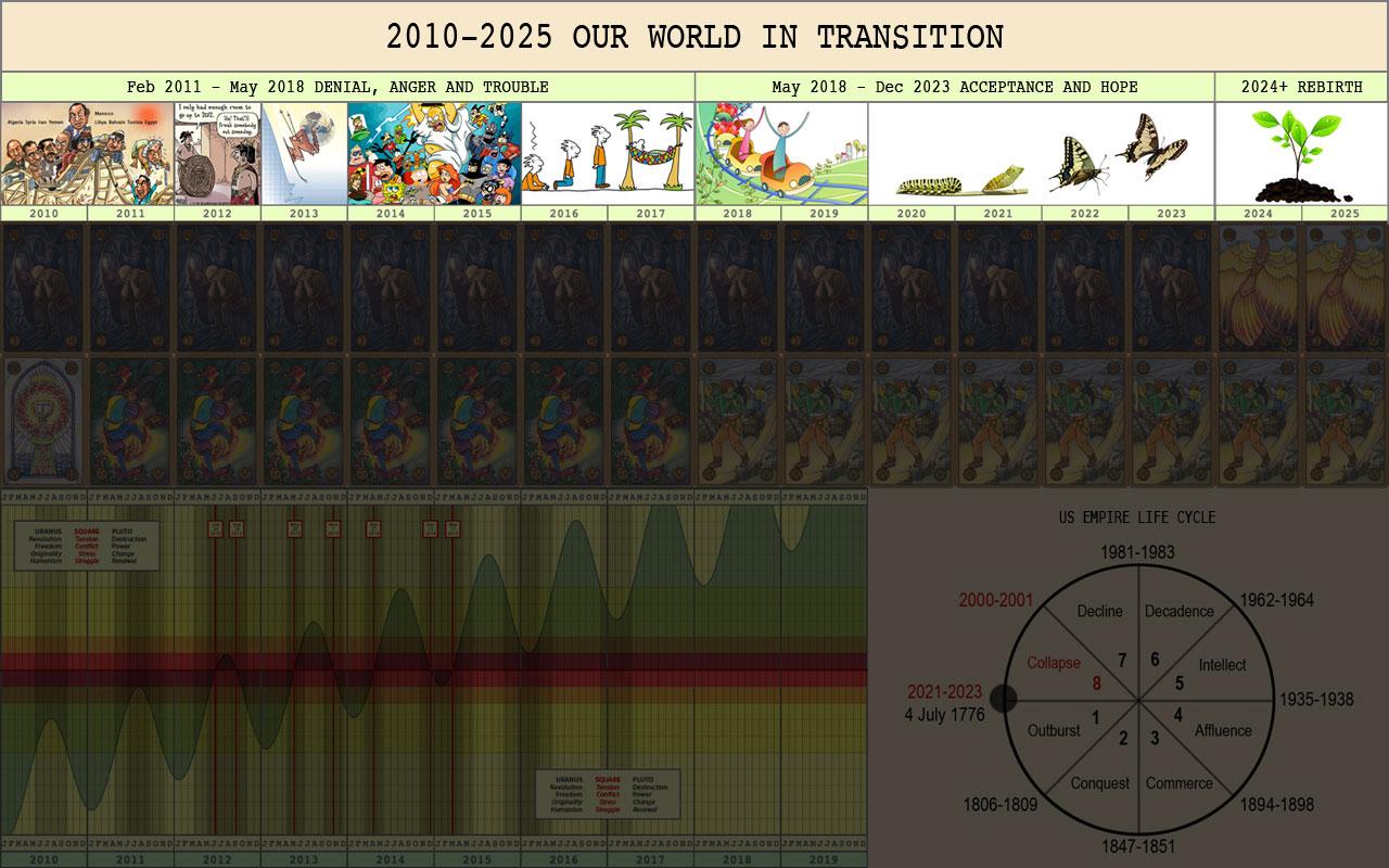 nostro mondo in transizione-2010-2025-1
