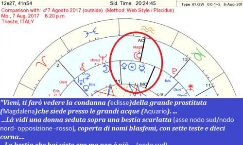 Eclissi Lunare del 7 agosto 2017 con un ulteriore e forte segno dei cieli descritto in Apocalisse